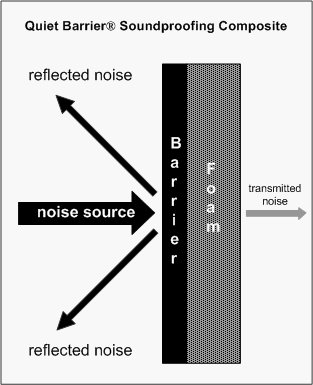 Quiet Barrier Diagram