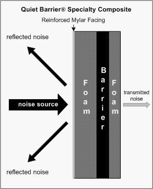 How Quiet Barrier Specialty Composites Work