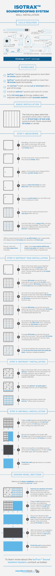 IsoTrax™ Sound Isolation System infographic