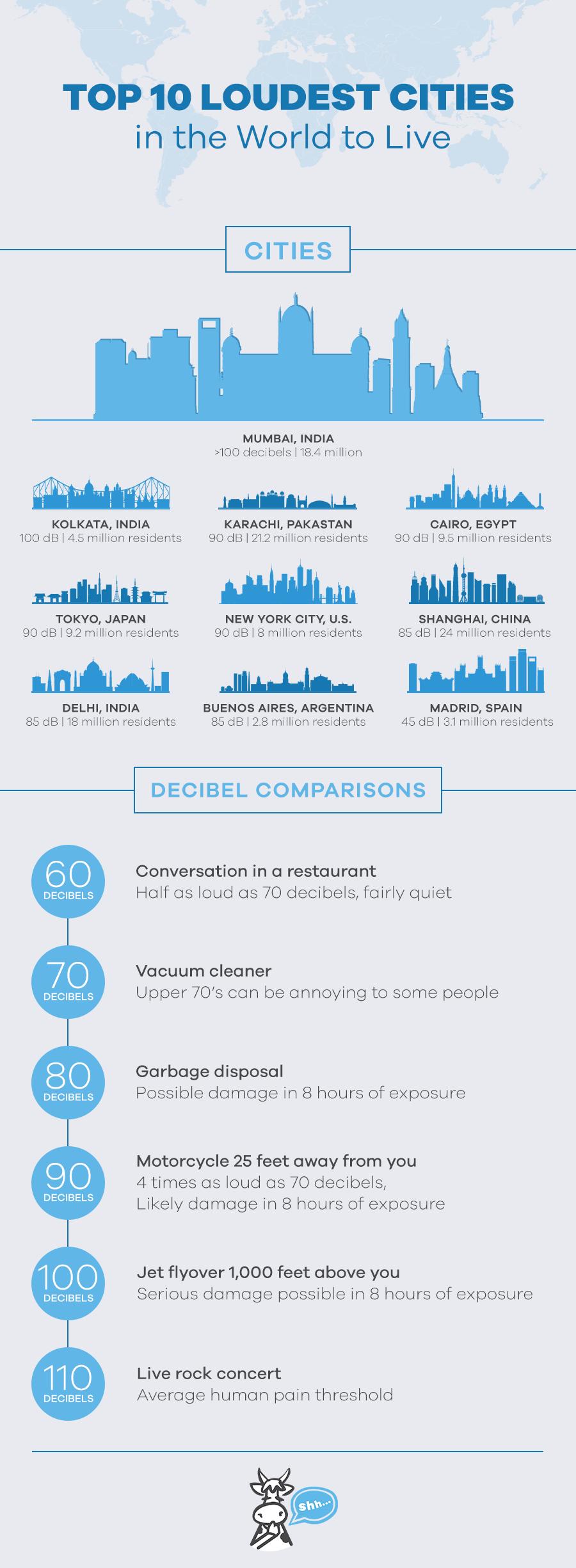 Top 10 Loudest Cities