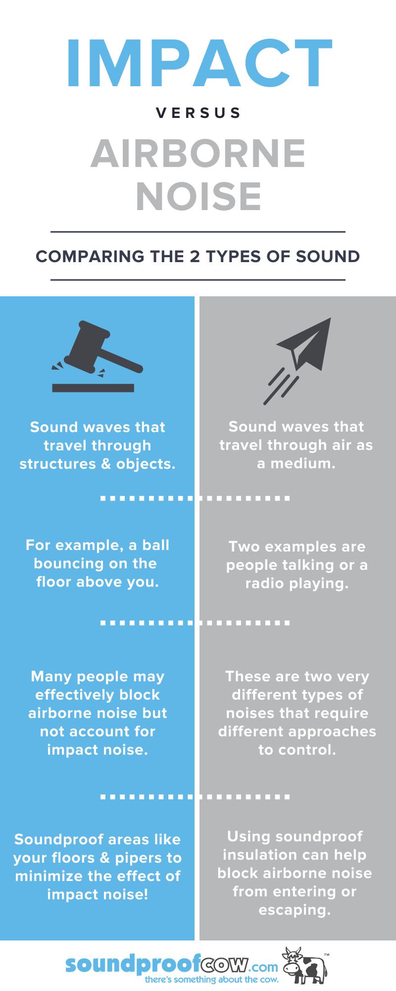 Impact vs Airborne Noise