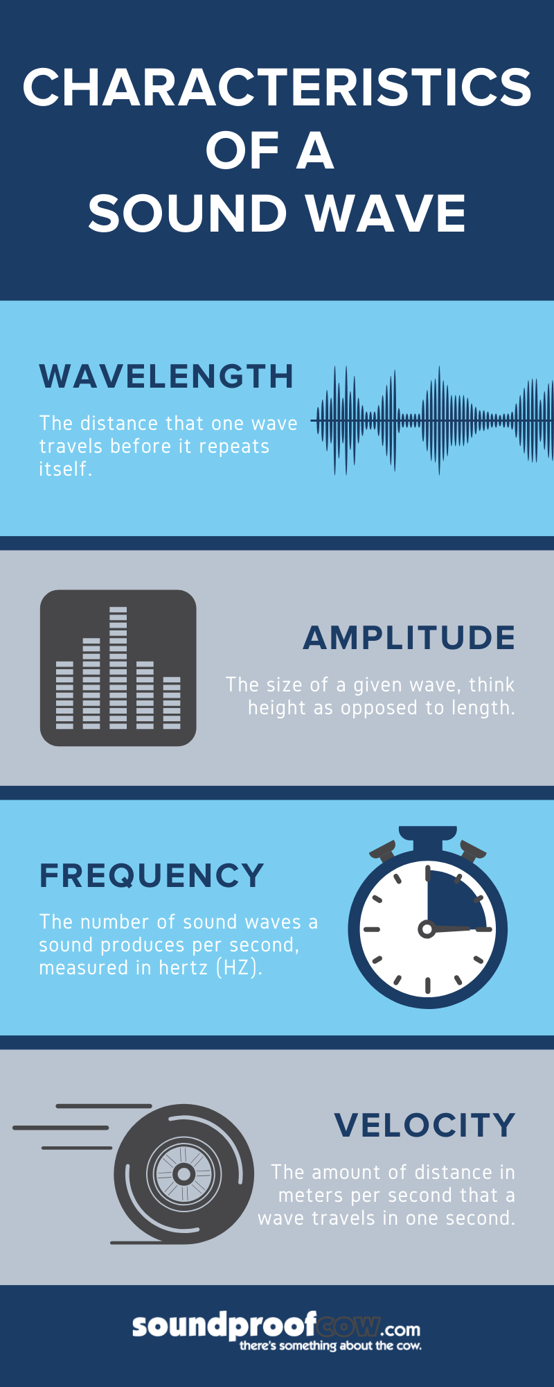 Sound Wave Blog Infographic