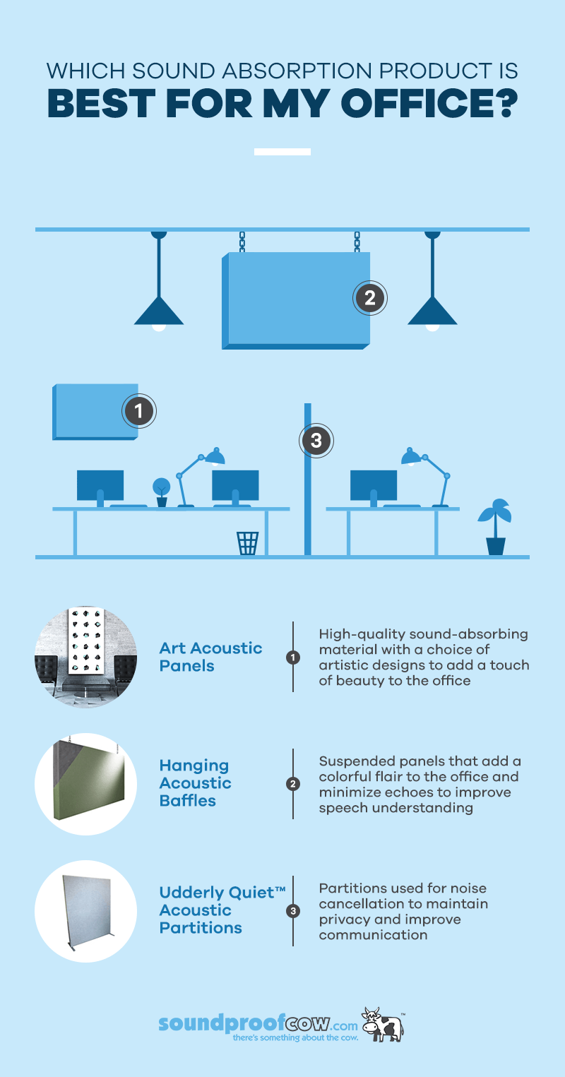 Which sound absorption product is best for my office