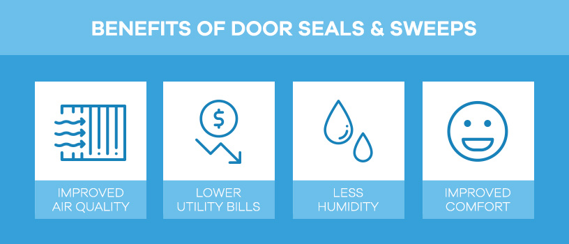 benefits of door seals and sweeps
