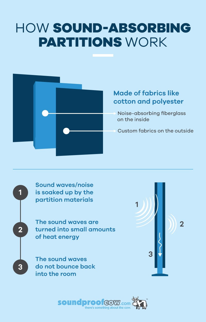 How Sound-Absorbing Partitions Work