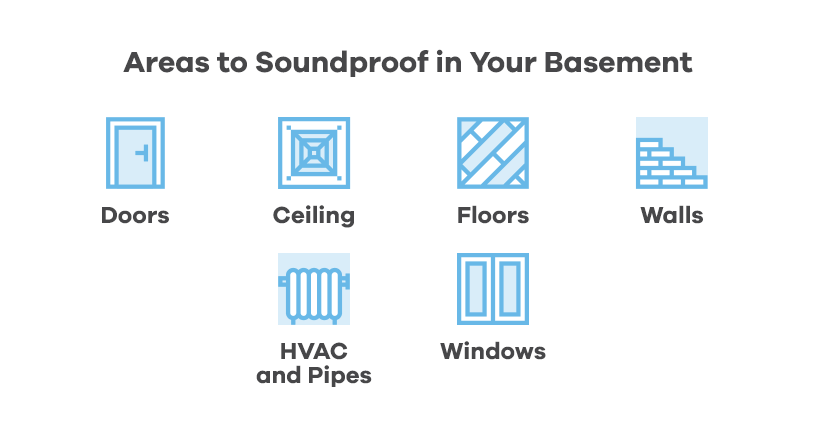 areas to soundproof in your basement